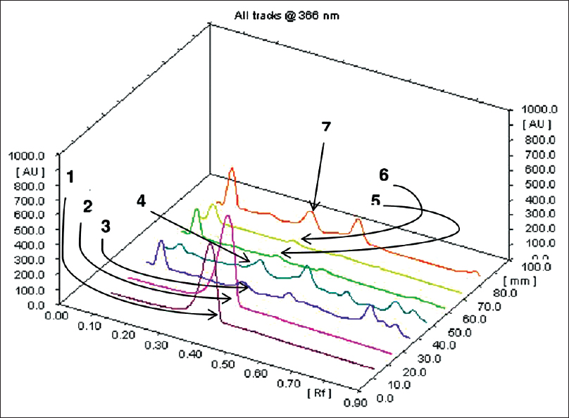 Figure 4: Three-dimensional overview of densitometric chromatogram of various extracts and fractions of <i>Anisochilus carnosus</i> at 366 nm: (1 and 2) Luteolin; (3) Aqueous extract; (4) Ethanol extract; (5 and 6) Aqueous fraction; (7) Ethanol fraction