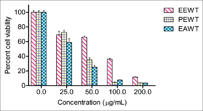 Figure 1: Percent cell viability of ethanol extract of <i>Wrightia tinctoria</i>, petroleum ether fraction of <i>Wrightia tinctoria</i> and ethyl acetate fraction of <i>Wrightia tinctoria</i> at concentrations in the range of 25–200 µg/ml in HeLa (human epithelial cervical carcinoma) cells after 48 h incubation by sulforhodamine B assay. Data are expressed as mean ± standard error of the mean. Experiment was done in triplicate
