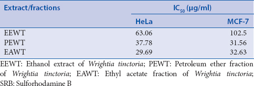 Table 1: IC<sub>50</sub> values of extract/fractions of <i>Wrightia tinctoria</i> in HeLa (human epithelial cervical carcinoma) and MCF-7 (human breast adenocarcinoma) cells by SRB assay after 48 h incubation with different concentrations of extract/fractions