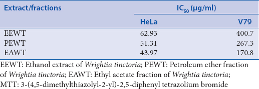 Table 2: IC<sub>50</sub> values of extract/fractions of <i>Wrightia tinctoria</i> in HeLa (human epithelial cervical carcinoma) and V79 (nontumor Chinese hamster normal fibroblast) cells by MTT assay after 48 h incubation with different concentrations of extract/fractions