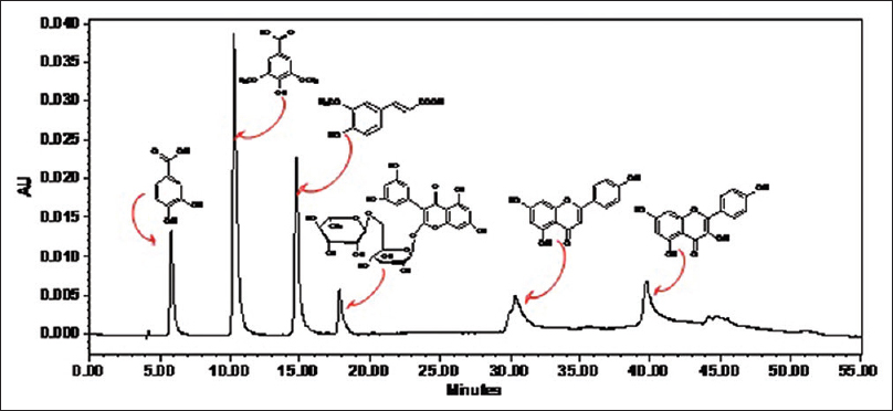 Figure 2: High-performance liquid chromatography-ultraviolet photodiode array detector chromatograms of standards