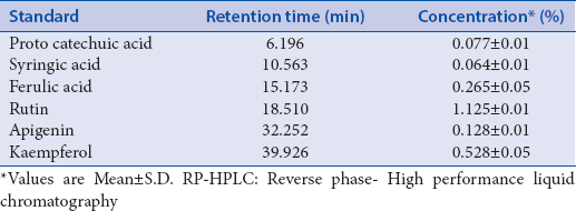 Table 1: RP-HPLC quantification of phenol acids in whole extract of Roscoea purpurea rhizomes