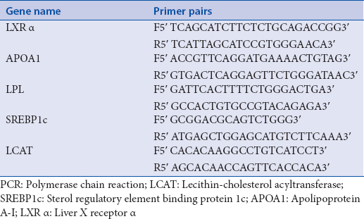 Table 1: Primer sequences used for real time PCR gene expression studies