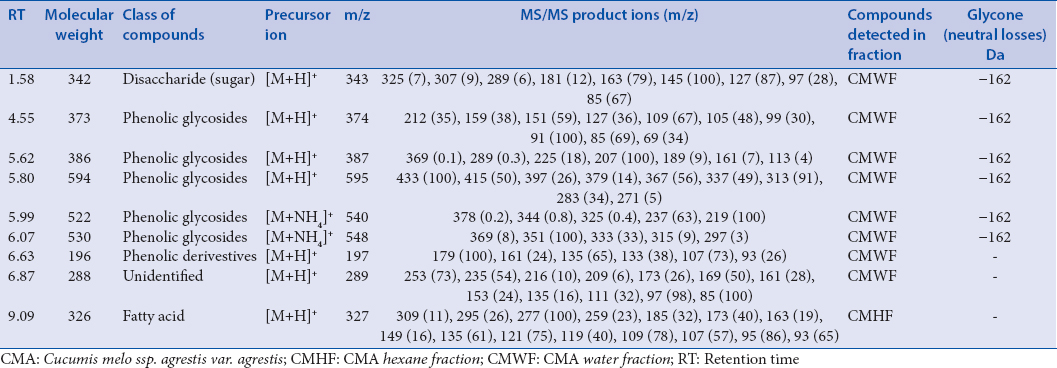 Table 2: The chromatographic and mass spectrometric data of detected metabolites
