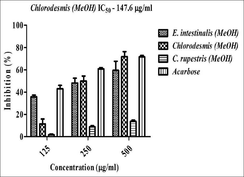 Figure 1: Effect of various seaweed extracts on alpha-amylase inhibition <i>in vitro</i>. Acarbose is used as positive control and absorbance was measured at 540 nm. Values are means ± standard deviation (<i>n</i> = 3), ***<i>P</i> < 0.0001 considered as significant