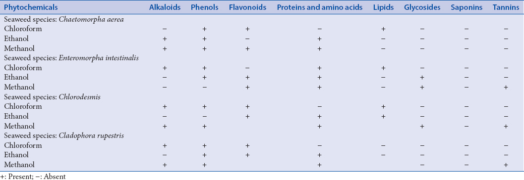 Table 1: Phytochemical screening of various extracts of the four seaweeds