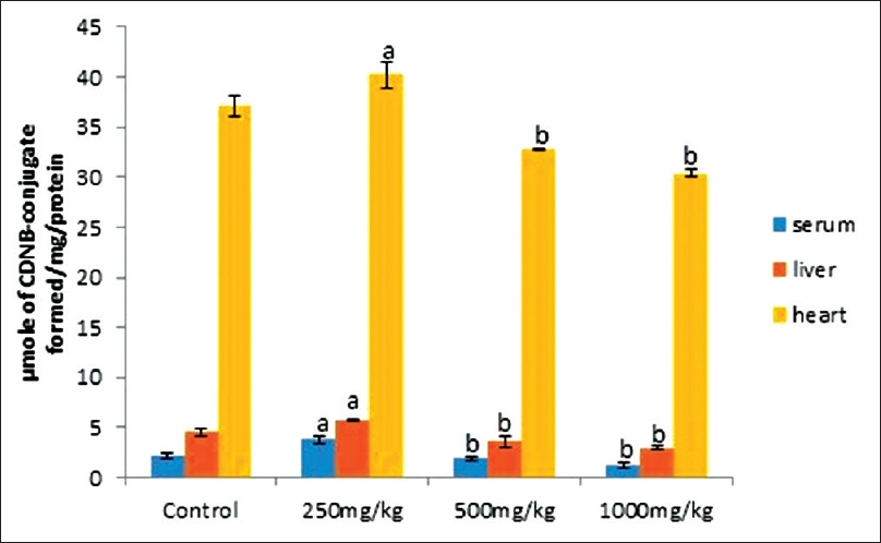 Figure 4: Activity of glutathione-s-transferase in serum, liver and heart homogenate of control and experimental rats. Values are expressed as the mean ± standard deviation of six individual experiments. Values with superscript letter