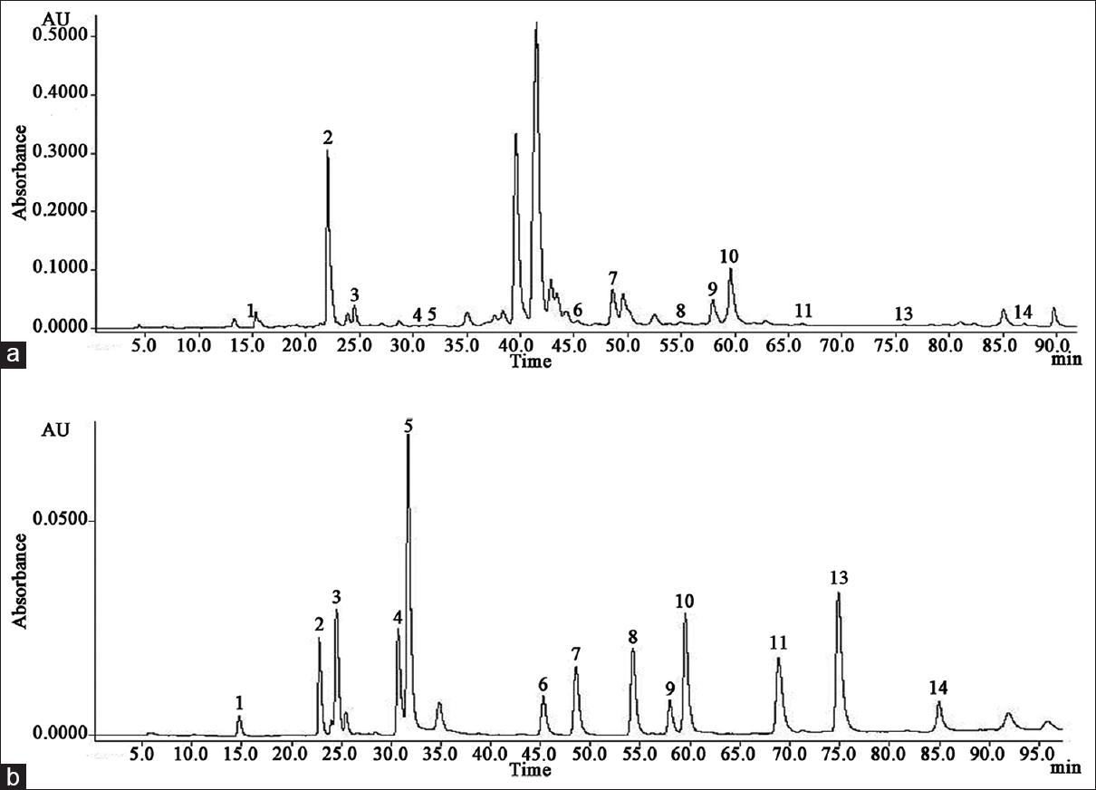 Figure 2: High-performance liquid chromatography chromatograms of: (a) Sample from Vitosha mountain, (b) standard mixture of phenolic compounds at 280 nm. Key to peaks identified: protocatechic (1), chlorogenic (2), caffeic (3), ferulic (4) and p-coumaric (5) acids, and luteolin 7-<i>O</i>-glucoside (6), isoquercitrin (7), apigenin 7-<i>O</i>-glucoside (8), astragalin (9), isorhamnetin 3-<i>O</i>-glucoside (10), quercetin (11), luteolin (12) and kaempferol (13)