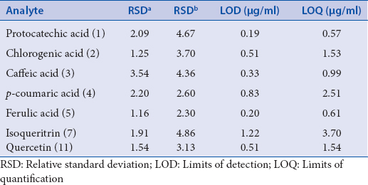 Table 2: Repeatability, reproducibility, limits of detection, and quantification obtained for the compounds assayed