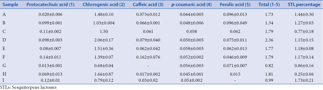 Table 3: Content (mg/g) of phenolic acids and STLs (%) in different <i>Arnica</i> samples (<i>n</i>=3)