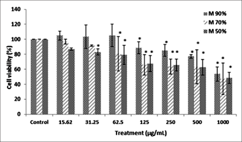 Figure 1: The effect of three different hydroethanolic gradients of <i>Moringa oleifera</i> leaves extract (90%, 70%, and 50%) on the viability of RAW 264.7 cells. Cytotoxicity was measured by 3-(4,5-dimethylthiazol-2-yl)-2,5-diphenyltetrazolium bromide reduction assay after 24 h treatment with <i>Moringa oleifera</i> extract (15.62-1000) µg/ml. Values are presented as the mean of three independent experiments in triplicate, and data are shown as mean ± standard deviation. Statistical analysis using one-way analysis of variance with Tukey's <i>post-hoc</i> test (*<i>P</i> < 0.05) as compared with the untreated control group