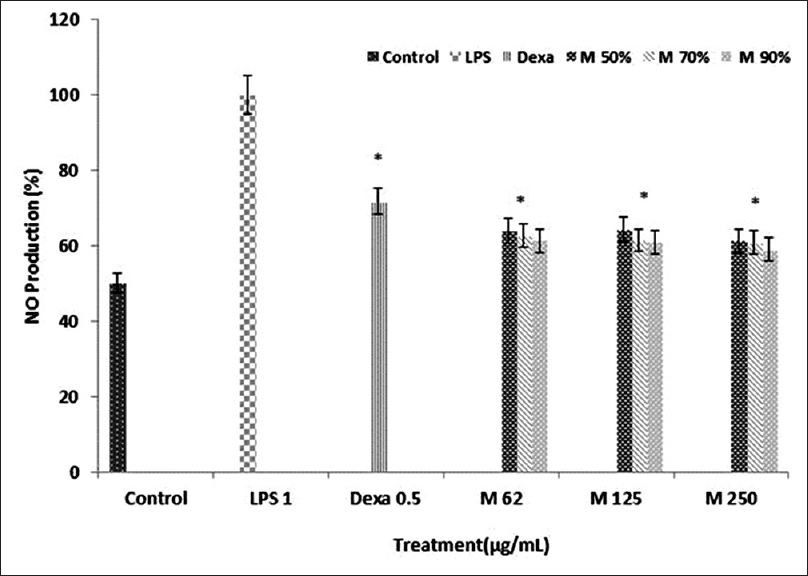 Figure 2: Effects of three different hydroethanolic gradients of <i>Moringa oleifera</i> bioactive leaves extract (90%, 70%, and 50%) on lipopolysaccharide-induced nitric oxide production in RAW264.7 macrophage. Cells were treated with different concentration of <i>Moringa oleifera</i> (62 µg/ml, 125 µg/ml, and 250 µg/ml) in the presence of 1 µg/ml lipopolysaccharide for 24 h. Dexamethasone (0.5 µg/ml) was used as a positive control. Control values were obtained in the absence of lipopolysaccharide or <i>Moringa oleifera</i>. Three independent assays were performed in triplicate, and data are shown the mean ± standard deviation statistical analysis using one-way analysis of variance with Tukey's <i>post-hoc</i> test. (*<i>P</i> < 0.001) indicates significant differences from the lipopolysaccharide treated group and nontreated group