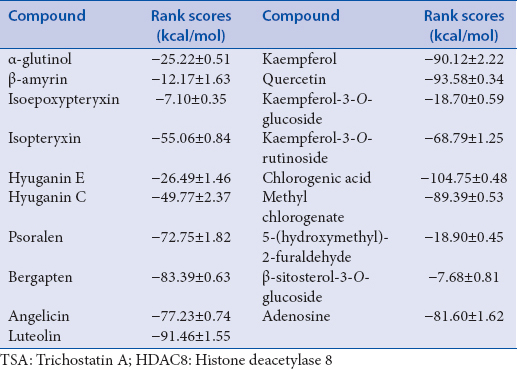 Table 4: Rank scores of the docking experiment of the isolated compounds at TSA binding site of HDAC8