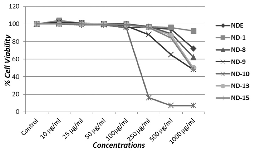 Figure 6: Cytotoxicity assessments of different fractions in A-549 cells by neutral red uptake assay. The cells were treated with various concentrations (10-1000 μg/ml) for 24 h. Values are mean ± standard error of three indepen­dent experiments
