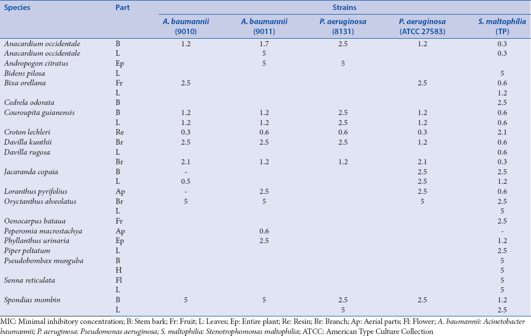 Table 5: MIC concentrations (mg/mL) for the bacteria of the fourth group (nonenterobacteria Gram-negative)