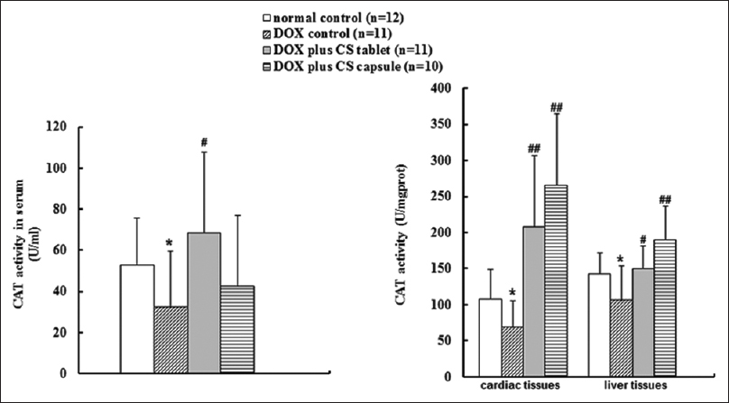 Figure 4: Effects of fermented <i>Cordyceps sinensis</i> on catalase (CAT) activity in doxorubicin (DOX) treated rats. Data are presented as mean ± standard deviation. CAT, CAT. *<i>P</i> < 0.05, **<i>P</i> < 0.01, compared with the normal control group. #<i>P</i> < 0.05, ##<i>P</i> < 0.01, compared with the DOX control group