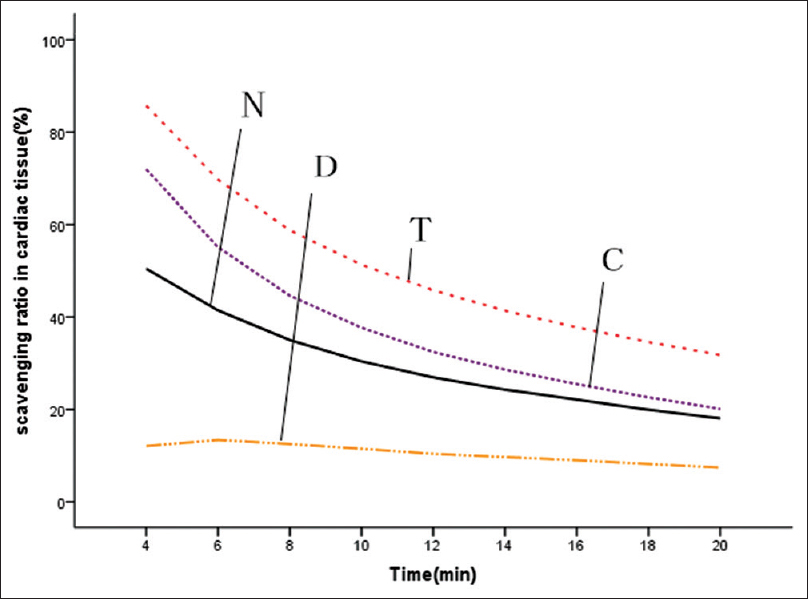 Figure 7: Effects of fermented <i>Cordyceps sinensis</i> (CS) on superoxide radical scavenging ability in cardiac tissue. N, normal control; D, doxorubicin (DOX) control; T, DOX plus CS tablet (1.5 g/kg); C, DOX plus CS capsule (1.5 g/kg)
