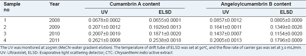 Table 3: The contents of cumambrin A and angeloylcumambrin B in CTC by UV and ELSD (%, <i>n</i>=3)
