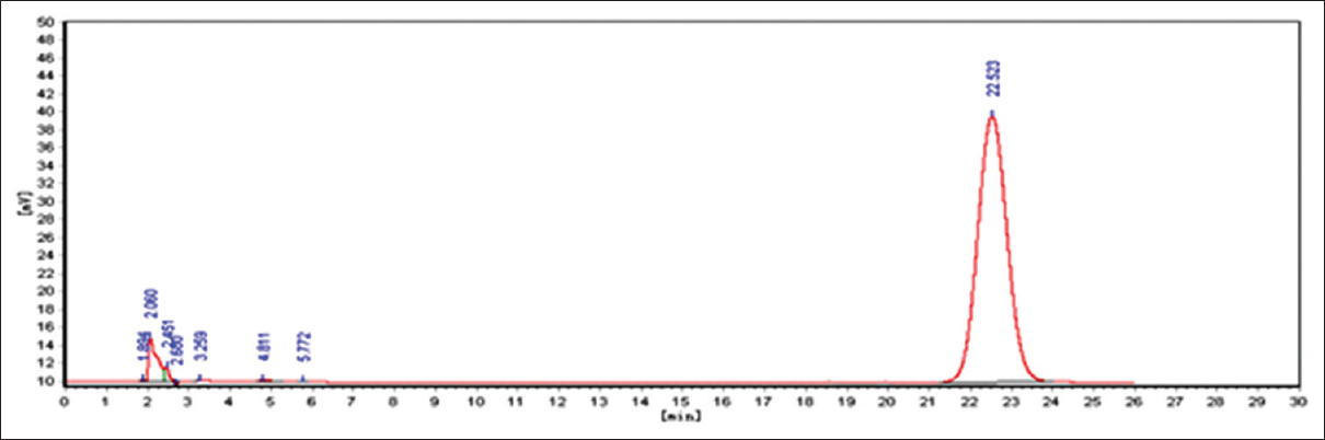 Figure 4: High-performance liquid chromatography of Luteoloside