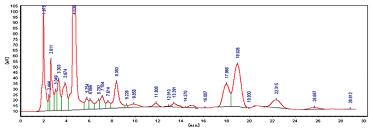 Figure 5: High performance liquid chromatography of luteoloside in sample 6