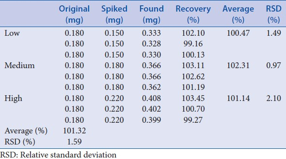 Table 14: Recovery test