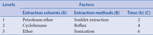 Table 4: Factors and levels