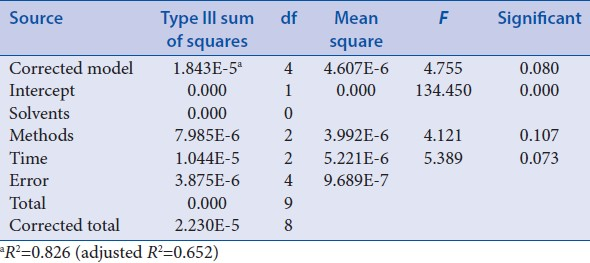 Table 6: Analysis of variance
