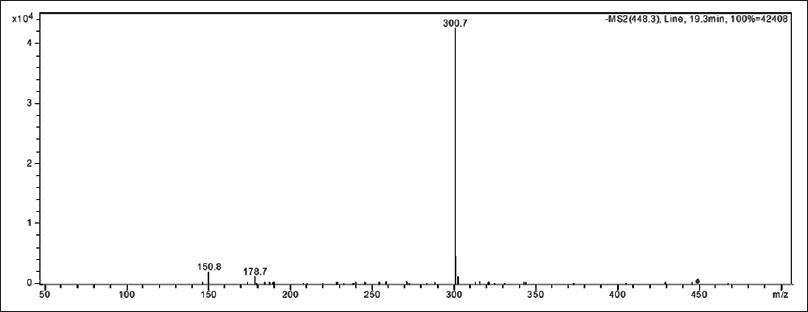 Figure 4: Fragmentation of quercetin-O-deoxyhexoside (peak 23) in negative mode