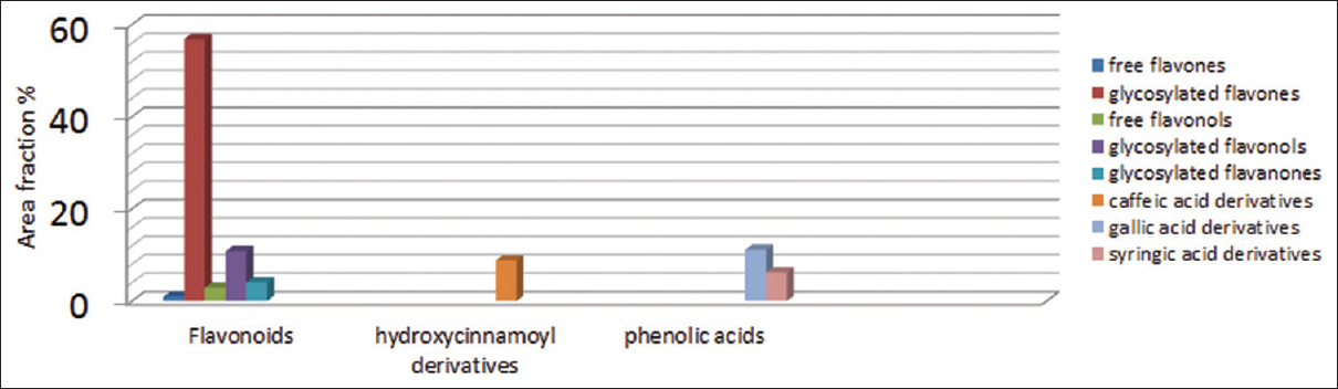 Figure 5: Graphical representation of major constituents in carob pods methanolic extract