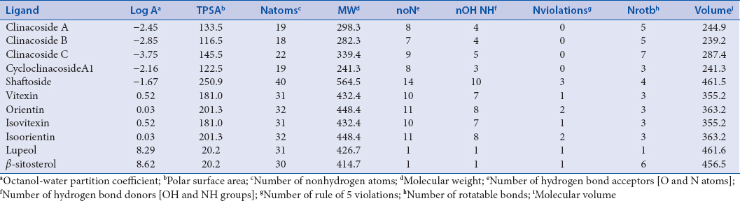 Table 1: Molecular physicochemical descriptors analysis on 11 ligands using Molinspiration online software tool