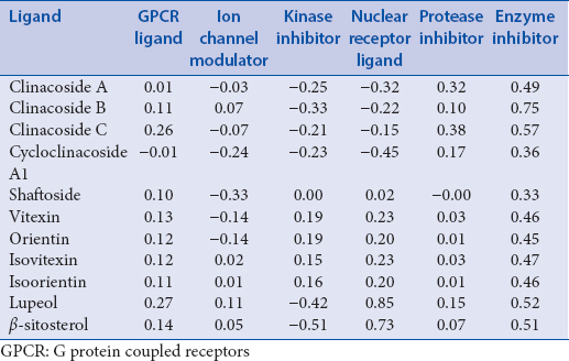 Table 2: Bioactivity score of 11 ligands using Molinspiration online software tool