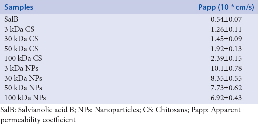 Table 2: Permeability of SalB combine with different molecular weight of CS or NPs