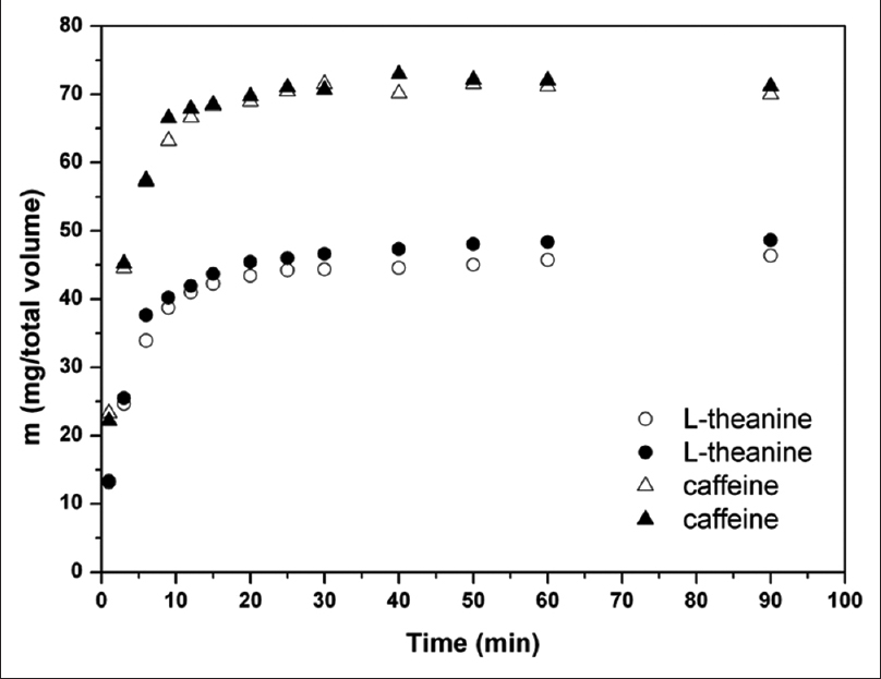 Figure 2: Dissolution test for L-theanine and caffeine (two replicates)