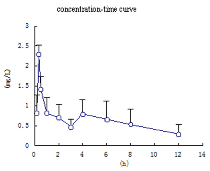 Figure 4: Mean plasma concentration-time curve of atractylodin after oral administration of processed <i>Atractylodis rhizoma</i> (40 g/kg) to rats. (Mean ± standard deviation, <i>n</i> = 6)