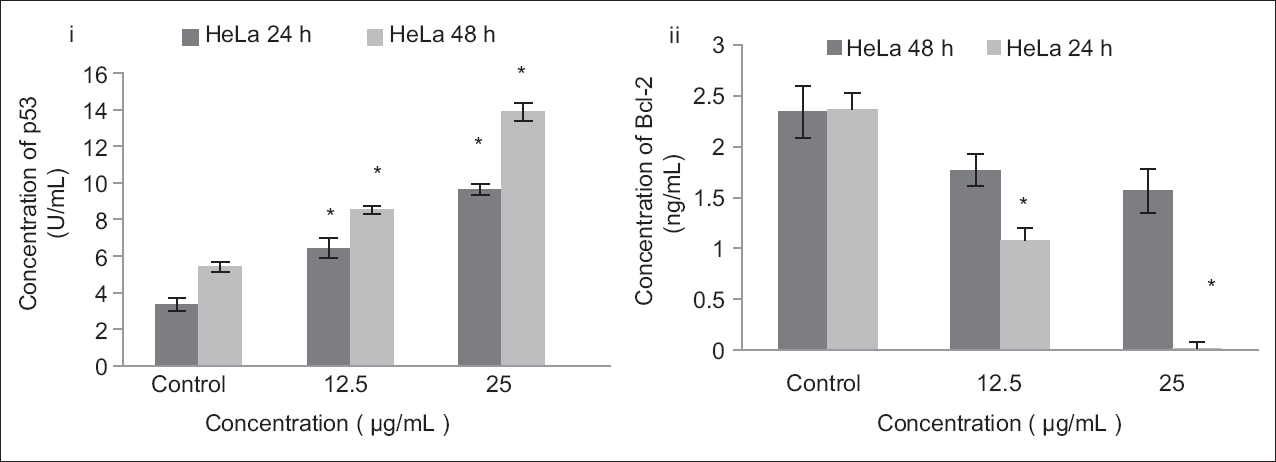 Figure 6: Effects of treatment with dichloromethane extract of <i>Dillenia suffruticosa</i> (DCMDS) on the level of p53 and Bcl-2 in HeLa cells. Upregulation of p53 was noted after DCMDS treatment which was accompanied by downregulation of Bcl-2. Results are presented as mean ± standard deviation; <i>n</i> = 3. *Significant different from respective control at<i> P </i>< 0.01