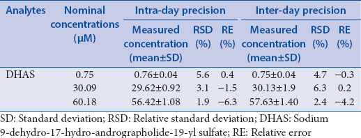 Table 1: Precision and accuracy of the assay method for sodium 9-dehydro- 17-hydro-andrographolide-19-yl sulfate in rat liver S9 (<i>n</i>=6)