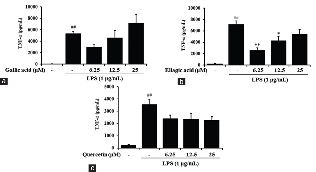 Figure 3: (a-c) Effect of gallic acid, ellagic acid, and quercetin from radix Sanguisorbae on lipopolysaccharide-stimulated TNF-α production in RAW 264.7 cells. TNF-α production was measured in the culture medium of cells that had been pretreated with various concentrations (6.25, 12.5, or 25 µM) of each compound for 4 h and then stimulated with lipopolysaccharide (1 µg/mL) for 20 h. Each bar represents the mean of three independent experiments. <sup>##</sup><i>P</i> < 0.01 versus untreated control, and *<i>P</i> < 0.05 and **<i>P</i> < 0.01 versus lipopolysaccharide-treated cells