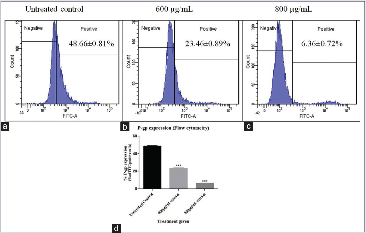 Figure 4: P-glycoprotein expressing (fluorescein isothiocyanate positive) OVCAR3 cells represented as histograms for (a) untreated cells (b) 600 μg/mL extract treatment (c) 800 μg/mL extract treatment and (d) graphical representation of statistical significance. Statistical analysis was carried out using one-way ANOVA followed by Dunnett's posttest, and results were significant at <i>P</i> < 0.05 as compared to the untreated control