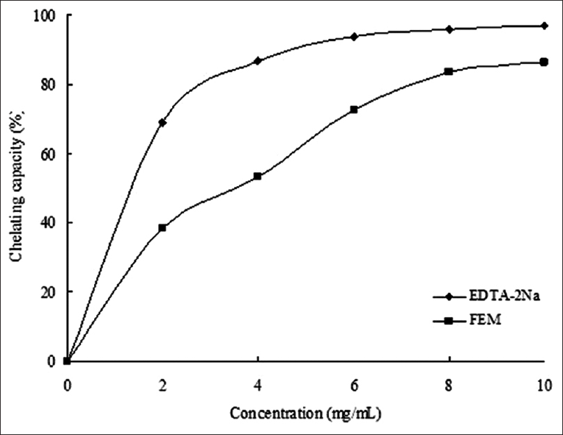 Figure 2: Fe<sup>2+</sup>-chelating activities of FEM. The absorbance values were converted to chelating effects (%) and data were plotted as the mean of replicate chelating effects (%) ± standard deviation (<i>n</i> = 3) against extract concentration in mg extract per ml reaction volume