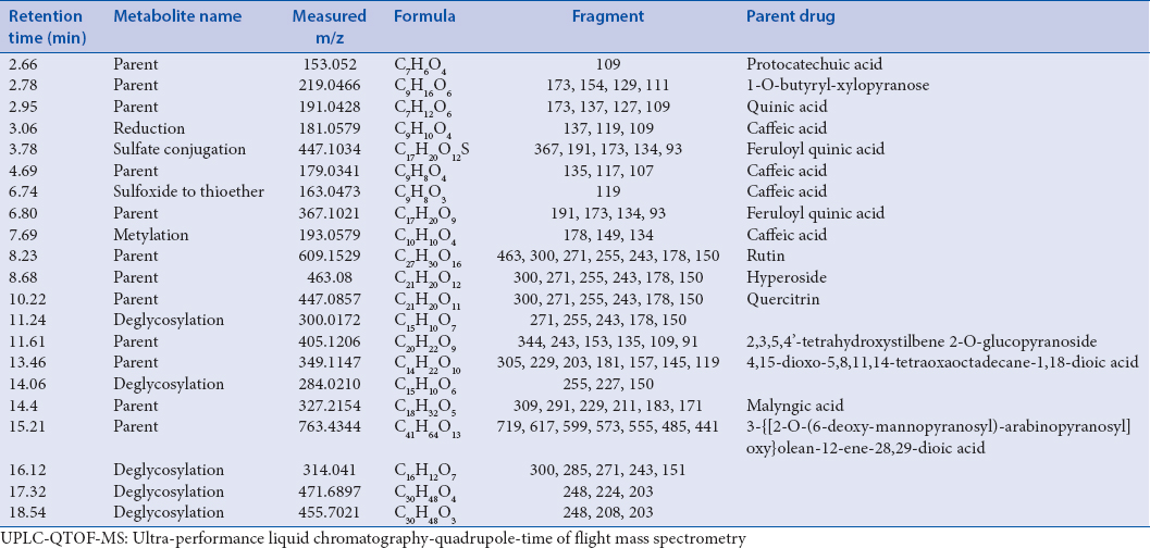 Table S2: Identification of serum from leaves extracts-administrated-rats analyzed using UPLC-QTOF-MS