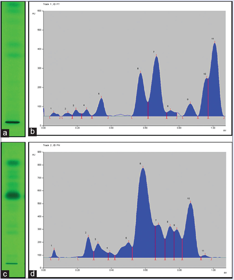 Figure 3: (a) <i>Piper trichostachyon</i> high performance thin layer chromatography profile; (b) <i>Piper trichostachyon</i> high performance thin layer chromatography densitogram; (c) <i>Piper nigrum</i> high performance thin layer chromatography profile; (d) <i>Piper nigrum</i> high performance thin layer chromatography densitogram