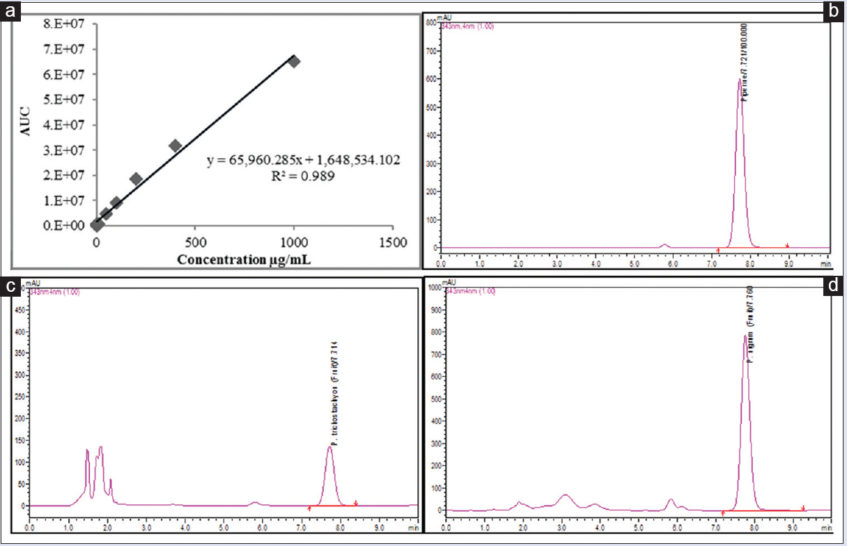 Pharmacognostic Screening Of Piper Trichostachyon Fruits And Its Circuit Diagram 7805 Voltage Regulator Comparative Analysis With Nigrum Using Chromatographic Techniques Upadhya V Pai Sr