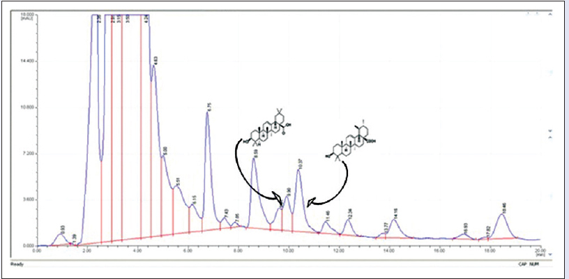 Figure 5: High-performance liquid chromatographic ultra-violet chromatogram of <i>Leucas mollissima</i>