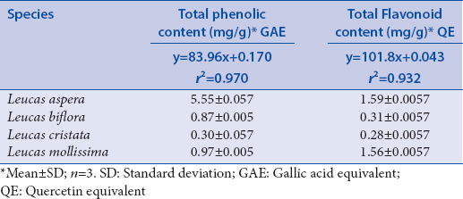 Table 4: Total phenolic and flavonoid content in <i>Leucas</i> species