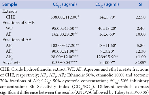 Table 1: Cytotoxicity and anti-HSV-1 activity of <i>Schinus terebinthifolius</i> CHE and its fractions