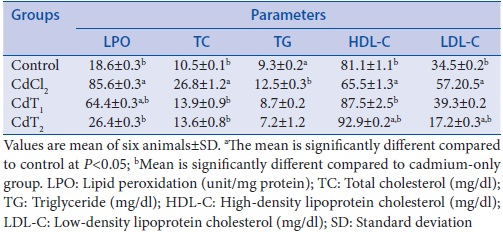 Table 1: Effect of cadmium exposure of four experimental groups on lipid peroxidation, total cholesterol, triglyceride, high-density lipoprotein cholesterol, and low-density lipoprotein cholesterol