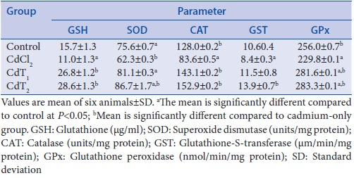 Table 3: Effect of cadmium exposure of four experimental groups on glutathione, superoxide dismutase, catalase, glutathione-S-transferase, and glutathione peroxidase