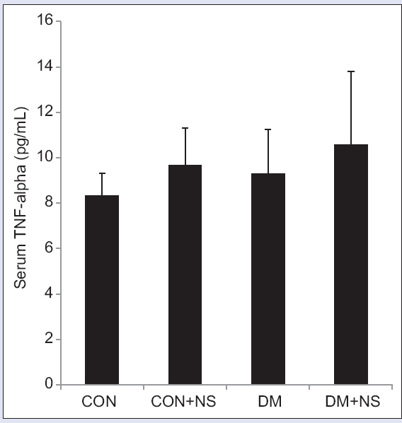 Figure 1: Serum tumor necrosis factor-alpha levels in normal and diabetic rats after 8 weeks of oral administration of a <i>Nigella sativa</i> extract; CON: Untreated normal control group; CON + NS: Normal rats treated with <i>Nigella sativa</i> extract; DM: Untreated diabetic rats; and DM + NS: Diabetic rats treated with <i>Nigella sativa</i> extract. The values are expressed as means ± standard deviation. There were no significant differences among all groups