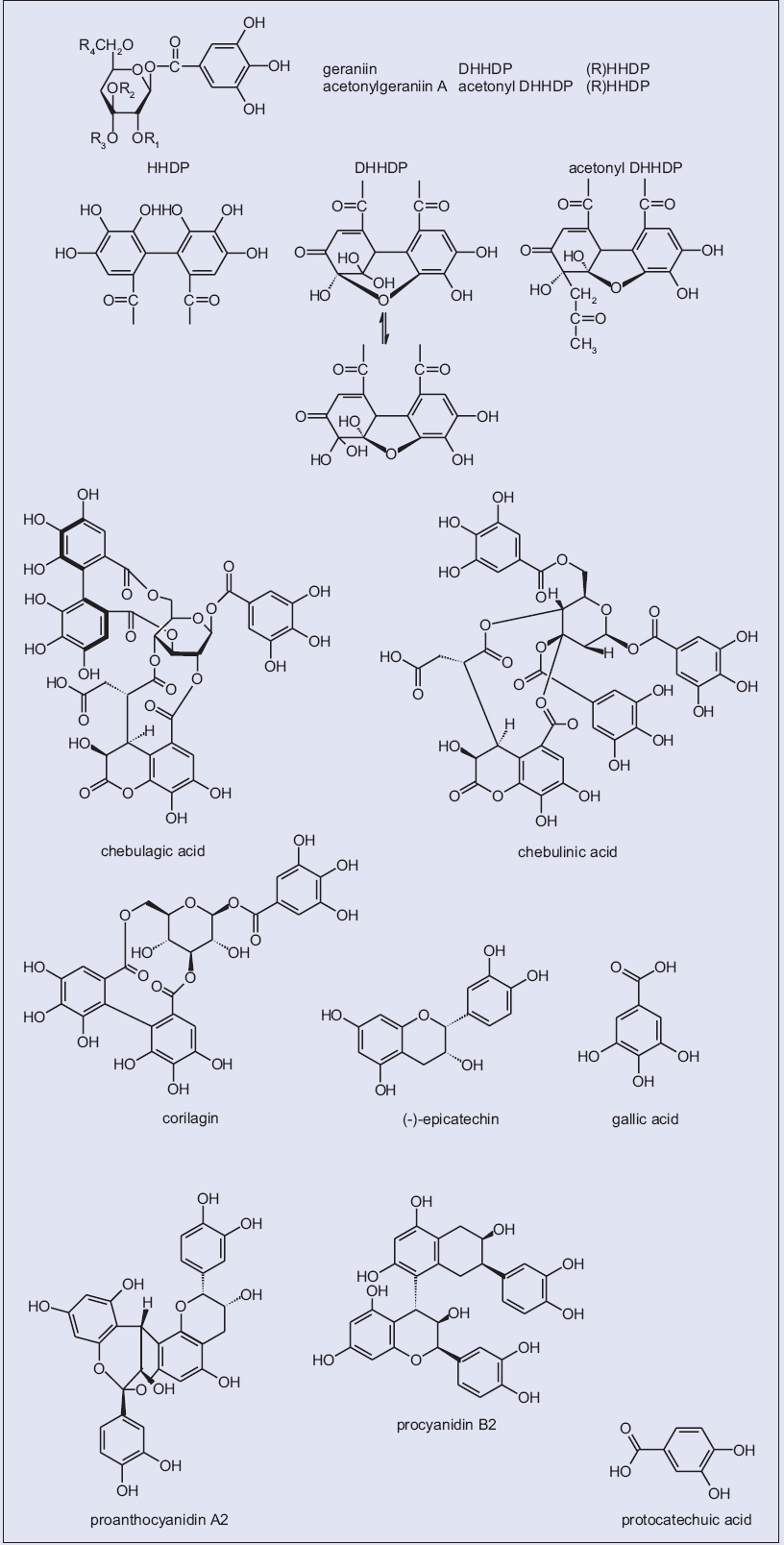 Figure 1: Chemical structures of typical constituents isolated from <i>Dimocarpus longan</i> Lour.