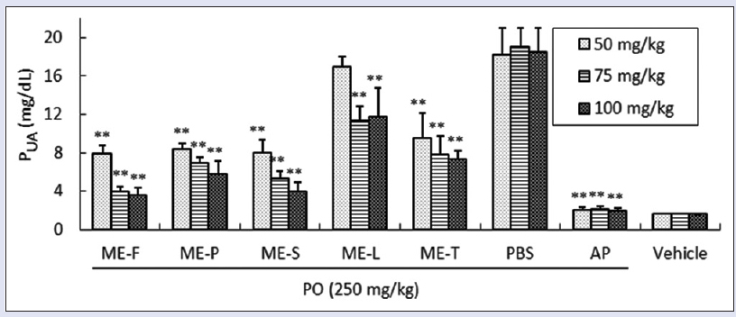 Figure 3: The uric acid-lowering effects of methanol extract from longan flower, pericarp, seed, leaf and twig tissues (50, 75, 100 mg/kg) on mice with PO-induced hyperuricemia. The results are presented as the mean ± SD (<i>n</i> = 6). **<i>P</i> < 0.01 compared to the PO-treated group